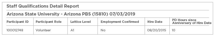 Registry Reports